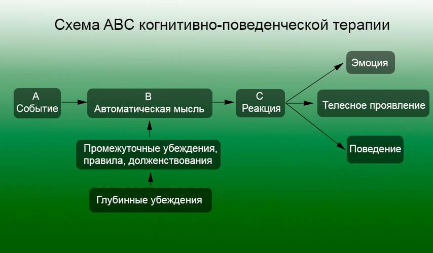 Схема ABC КПТ